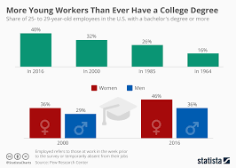 College Degree Chart Chart More Young Workers Than Ever Have A College Degree
