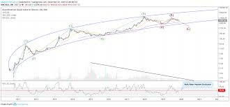 Warning Heres Why Btc Is Set To Fall To 3000 Or Lower For