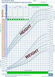 Child Growth Chart Height And Weight Childrens Growth Icosep