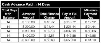 Advance America Rate Chart Flex Loans Tn Flex Payday Loans Get Online Flex Loan Up To
