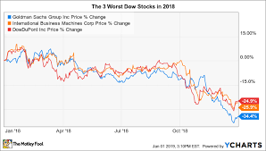 The 3 Worst Stocks In The Dow Jones In 2018 The Motley Fool