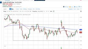 Crude Oil Price Forecast Crude Oil Markets Find Support