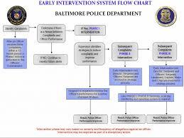 Herron_eis Flowchart Police Chief Magazine