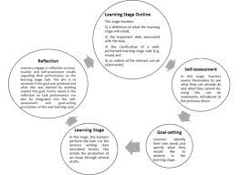 bringing learner self regulation practices forward sisal journal odwyer runnels figure1