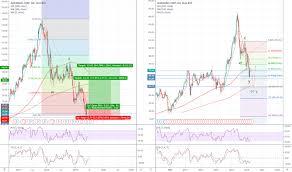 Alb Stock Price And Chart Nyse Alb Tradingview