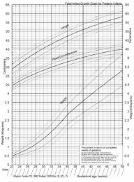 Height Weight Chart Extraordinary Postnatal Growth Charts Embryology