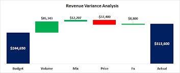 Variance Analysis (Volume, Mix, Price, Fx Rate) | Umit Coskun, M. Sc ...