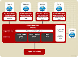 Red Hat Organization Chart 1 2 Red Hat Satellite 6 Layout And Topology Red Hat
