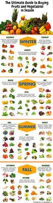 Seasonal Food Chart Quickhomeremedy