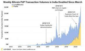 A bitcoin exchange is a trading platform helping investors trade bitcoin and other cryptocurrencies. India May Be Starting Its Biggest Bitcoin Bull Run Yet Coindesk