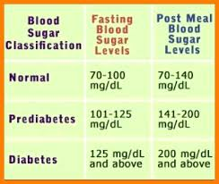 Blood Glucose Levels Chart Blood Glucose Levels Chart Range Normal Sugar Level By Age