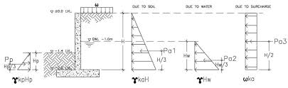 worked example retaining wall design