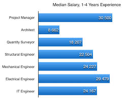architectural engineering salary. Simple Engineering Architectural Design Engineer Salary Majestic Looking 12 Fees Architect V  Project Manager Quantity Surveyor And Engineering