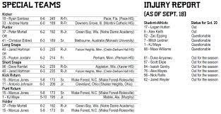 Minnesota Gophers Depth Chart Minnesota Gopher Football Depth Chart Minnesota Gophers