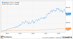 Broadcom Stock Chart Ca Inc Will Help Broadcom Forget About The Nixed Qualcomm
