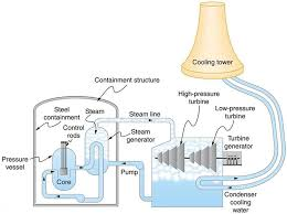 carnot s perfect heat engine the second law of thermodynamics diagram shows a schematic diagram of a pressurized water nuclear reactor and the steam turbines that