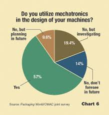 Amcor Pallet Pattern Chart Mechatronics And Machine Builders Packaging World