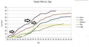 Tiger Vs Jack Chart Who Was Better In Their Prime Jack Nicklaus Or Tiger Woods