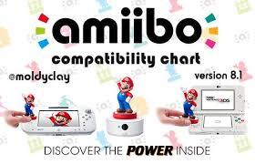 Amiibo Compatibility Chart Nintendo Amiibo Community