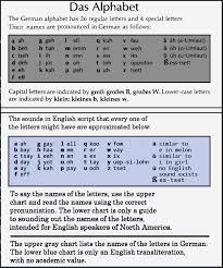 Alphabet Value Chart Das Alphabet The German Alphabet Has 26 Regular Letters