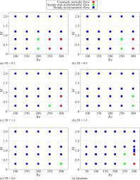 Flow Pattern