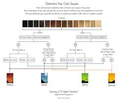 Flow Chart Colors Pin On Color Analysis