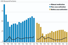 Cocaine Chart The Elusive War On Cocaine In Charts Wsj Com