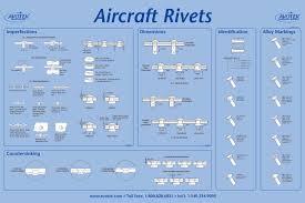 Aircraft Rivet Chart Classroom Poster Aircraft Rivets Classroom Posters Tool