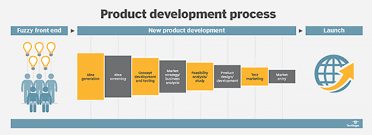 What Is Lean What Is Lean Product Development An Introduction To The Definitions
