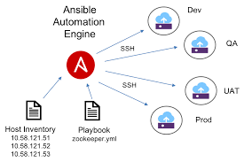 End To End Application Provisioning With Ansible And