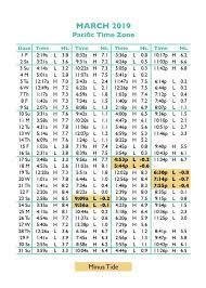 Tide Chart Warwick Ri 70 Explanatory West Point Tide Chart