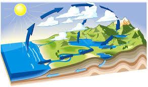 Afbeeldingsresultaat voor luchtstromen op aarde