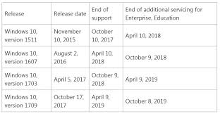 Microsoft Support Changes Good For Windows 10 Bad For Office