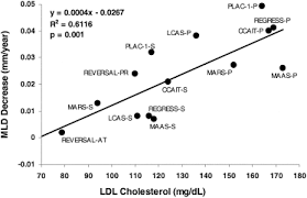 Ldl Cholesterol Chart Optimal Low Density Lipoprotein Is 50 To 70 Mg Dl Lower Is