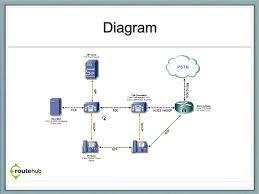 Cisco Voice Unified Communications Overview Youtube