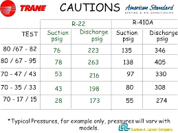 410a Pt Chart Dupont Prototypical R410a Freon Pressure Chart R22 Temperature