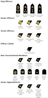 Navy Rank Structure Chart For The Canadian Military Navy