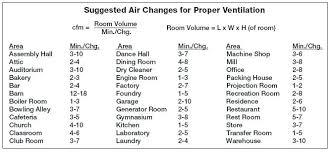 Ceiling Fan Cfm Chart Fan Size Regulator Ceiling Fan Msg Black Electric Co Ltd