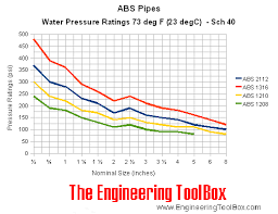 Pex Pipe Volume Chart Abs Pipes Pressure Ratings