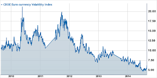 Euro 5 Year Chart Analysis Are Forex Markets About To Wake Up To Volatility