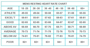 Stamp Weight Chart Uk Image Result For Resting Heart Rate Chart Nhs Resting