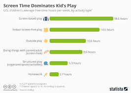 Gallup Charts Chart Screen Time Dominates Kids Play Statista