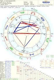 Julian Assange Natal Chart Astropost Astrology Of Julian Assange Lost Appeal