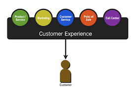 Customer Service Experience Definition Customer Experience Management A Necessity