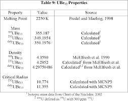Bechtel Chart Of The Nuclides Pdf Uranium 232 Beryllide Neutron Source Semantic Scholar
