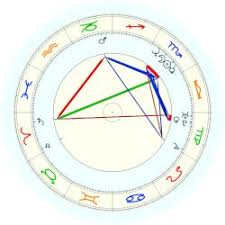 Scott Walker Birth Chart Walker Scott Astro Databank