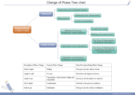 Charts Related To Physics Nice Tree Charts To Make Physics Easier