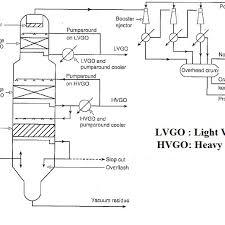 Flow Diagram Of A Dry Vacuum Distillation Unit 9