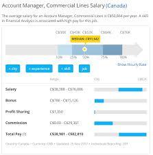 Cl Salary Range Job Born Executive Search Inc