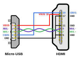mobile high definition link pin assignments for micro usb to mhl enabled hdmi the mhl tmds data lane purple green uses the differential pair present in both usb 2 0 data−